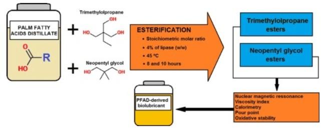 Palm Fatty Acid Distillates