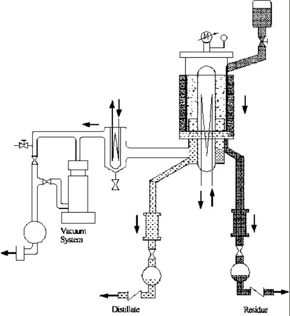 molecular distillation for sale principal