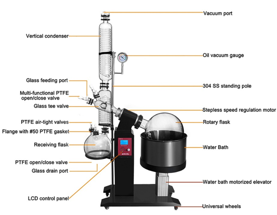 the structure of 50L rotary evaporator for sale